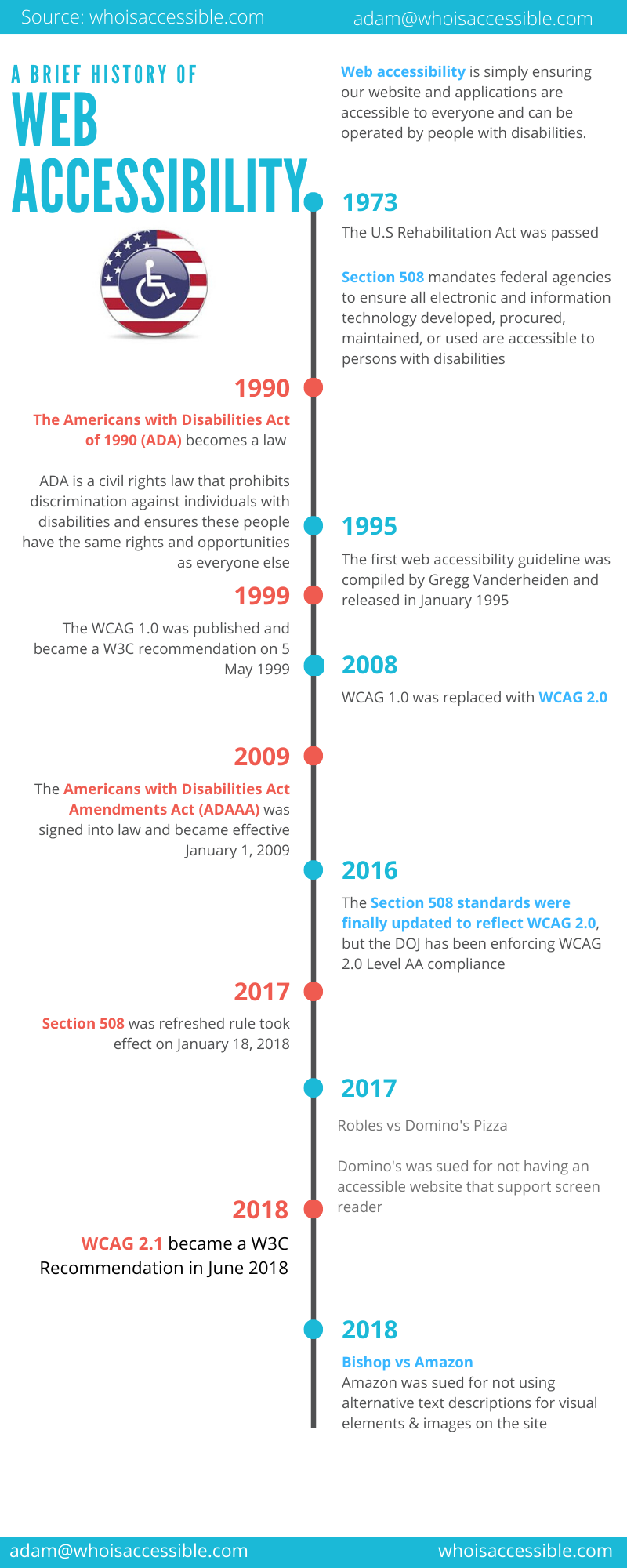 Web Accessibility History Timeline Infographic
