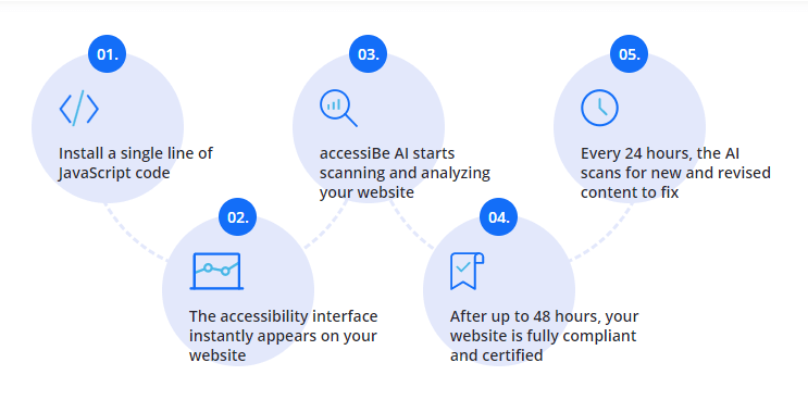 How AccessiBe Automated Solution works